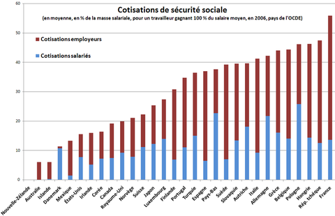 Charges Patronales Ou Salariales C Est Toujours Vous Qui Payez